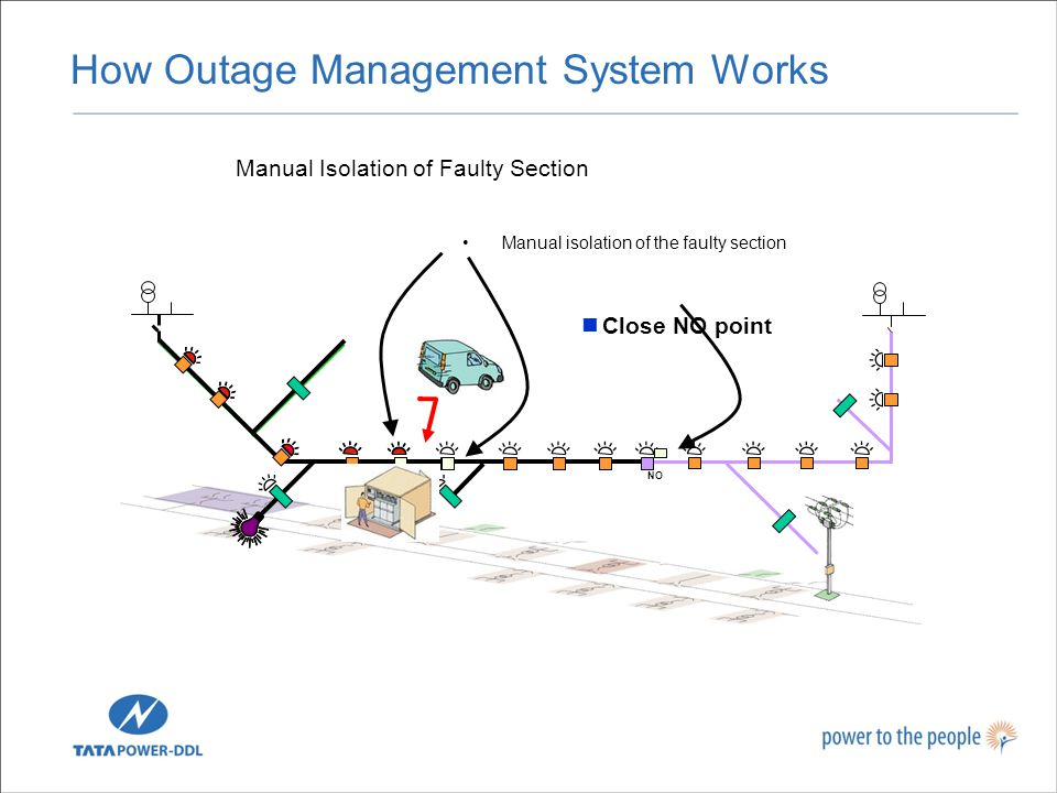 NO Manual Isolation of Faulty Section Manual isolation of the faulty section Close NO point How Outage Management System Works