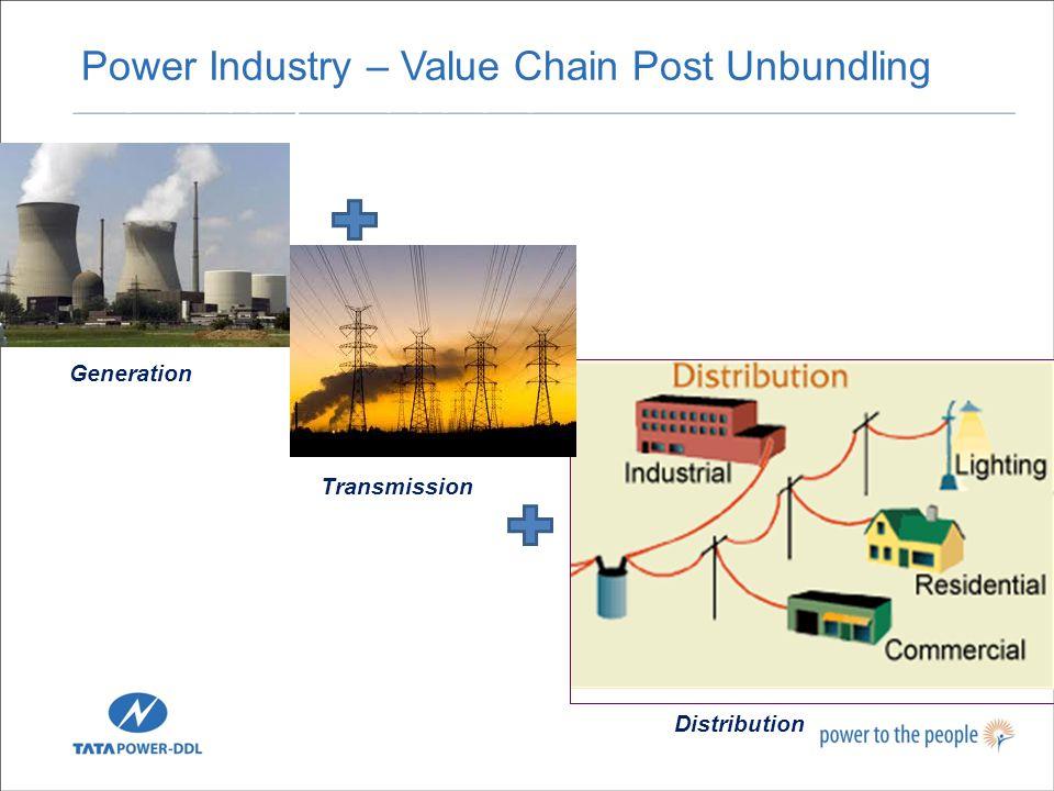 Power Industry – Value Chain Generation Transmission Distribution Power Industry – Value Chain Post Unbundling