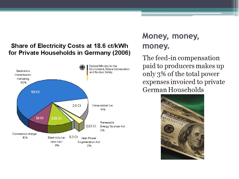 Money, money, money. The feed-in compensation paid to producers makes up only 3% of the total power expenses invoiced to private German Households