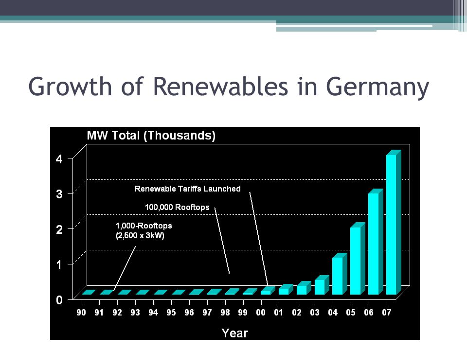 Growth of Renewables in Germany