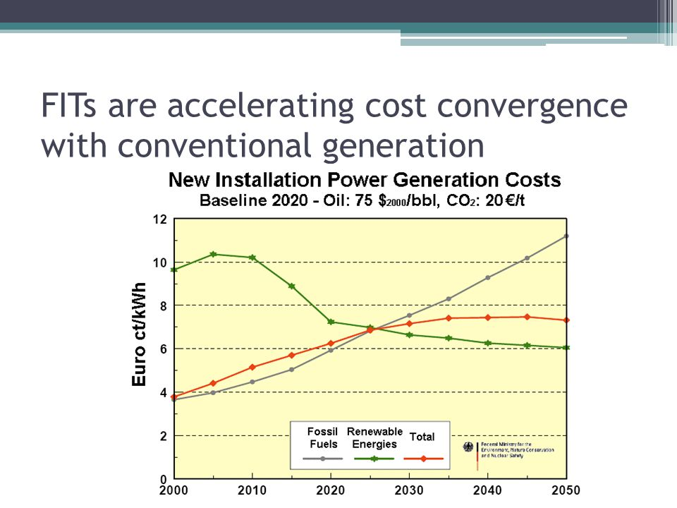 FITs are accelerating cost convergence with conventional generation
