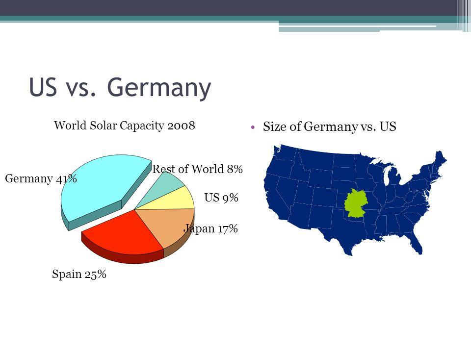 US vs. Germany Size of Germany vs.