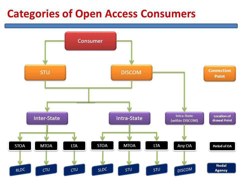 Categories of Open Access Consumers 20/04/2011 16 Consumer STU DISCOM Intra-State Inter-State STOA MTOA LTA STOA MTOA LTA Intra-State (within DISCOM) Intra-State (within DISCOM) Any OA Connection Point Location of drawal Point Period of OA Nodal Agency