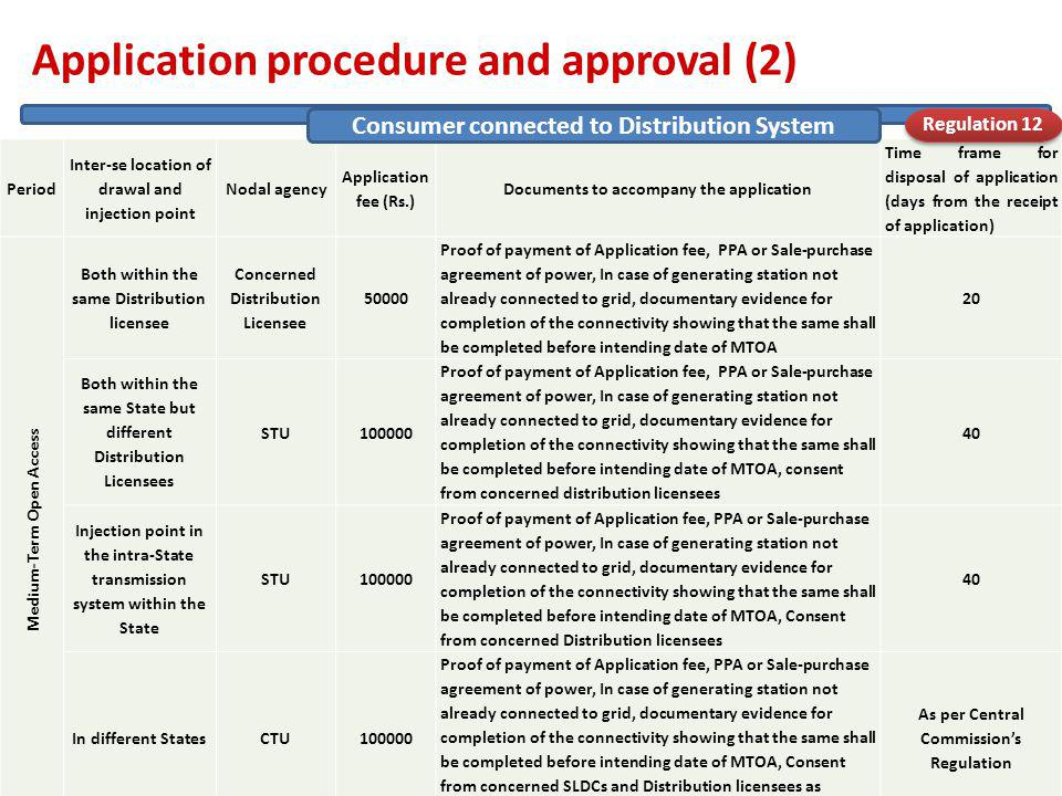 Application procedure and approval (2) 20/04/2011 19 Period Inter-se location of drawal and injection point Nodal agency Application fee (Rs.) Documents to accompany the application Time frame for disposal of application (days from the receipt of application) Medium-Term Open Access Both within the same Distribution licensee Concerned Distribution Licensee 50000 Proof of payment of Application fee, PPA or Sale-purchase agreement of power, In case of generating station not already connected to grid, documentary evidence for completion of the connectivity showing that the same shall be completed before intending date of MTOA 20 Both within the same State but different Distribution Licensees STU100000 Proof of payment of Application fee, PPA or Sale-purchase agreement of power, In case of generating station not already connected to grid, documentary evidence for completion of the connectivity showing that the same shall be completed before intending date of MTOA, consent from concerned distribution licensees 40 Injection point in the intra-State transmission system within the State STU100000 Proof of payment of Application fee, PPA or Sale-purchase agreement of power, In case of generating station not already connected to grid, documentary evidence for completion of the connectivity showing that the same shall be completed before intending date of MTOA, Consent from concerned Distribution licensees 40 In different StatesCTU100000 Proof of payment of Application fee, PPA or Sale-purchase agreement of power, In case of generating station not already connected to grid, documentary evidence for completion of the connectivity showing that the same shall be completed before intending date of MTOA, Consent from concerned SLDCs and Distribution licensees as applicable As per Central Commissions Regulation Consumer connected to Distribution System Regulation 12