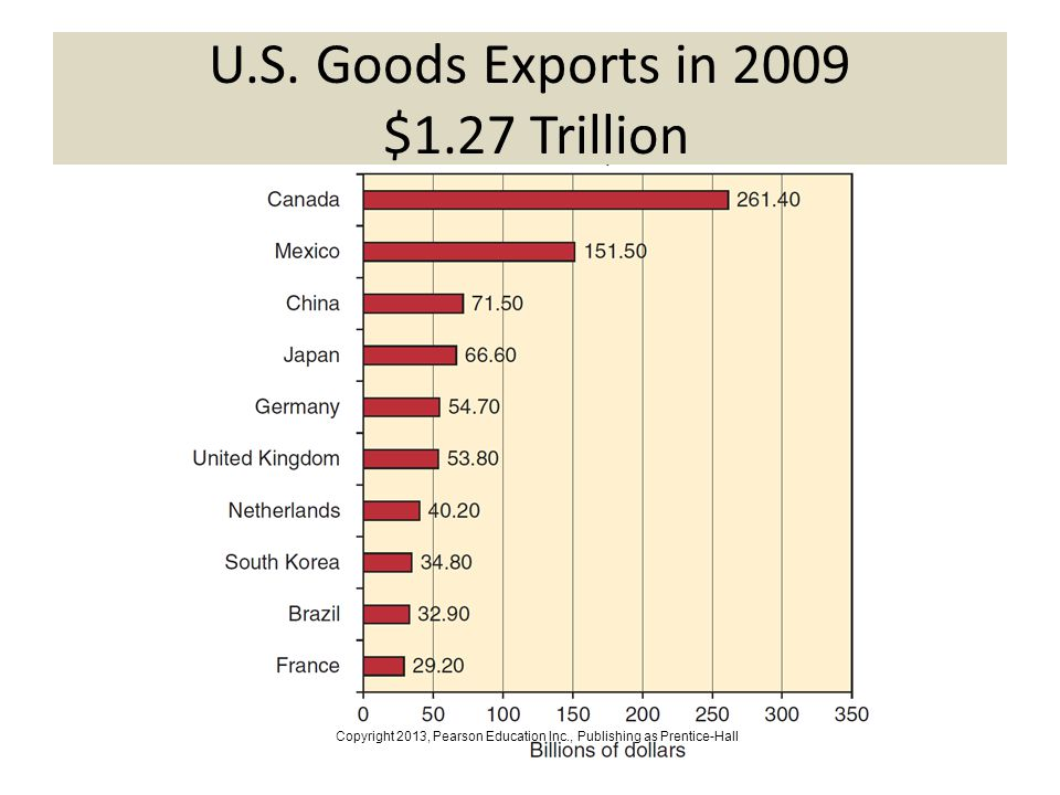 3-14 U.S. Goods Exports in 2009 $1.27 Trillion Copyright 2013, Pearson Education Inc., Publishing as Prentice-Hall