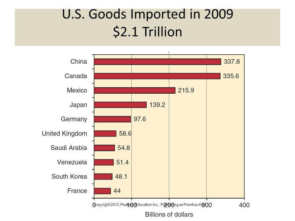 3-15 U.S. Goods Imported in 2009 $2.1 Trillion Copyright 2013, Pearson Education Inc., Publishing as Prentice-Hall