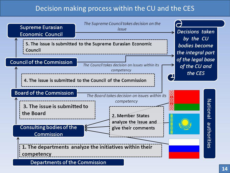 Decision making process within the CU and the CES Departments of the Commission Consulting bodies of the Commission Council of the Commission Board of