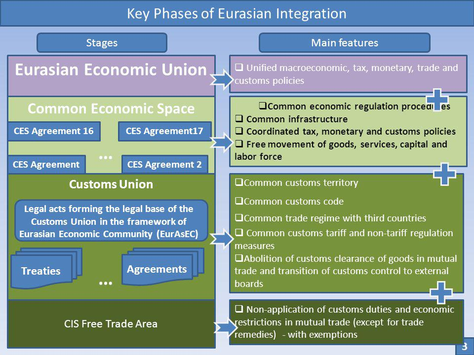 Eurasian Economic Union Common Economic Space Customs Union CES AgreementCES Agreement 2 … CES Agreement 16CES Agreement17 Unified macroeconomic, tax,