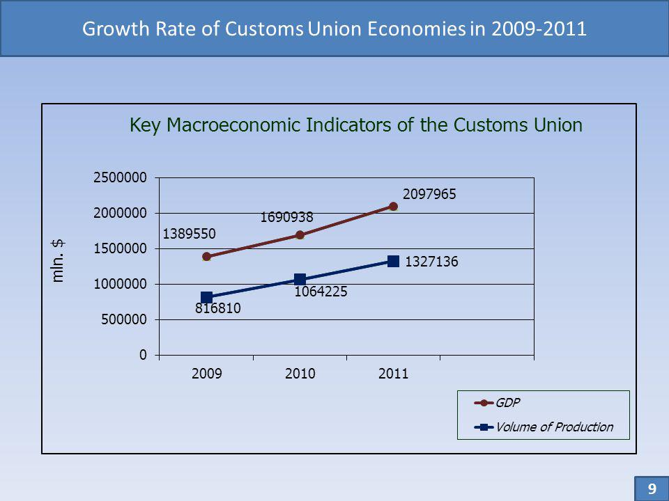 Growth Rate of Customs Union Economies in 2009-2011 9