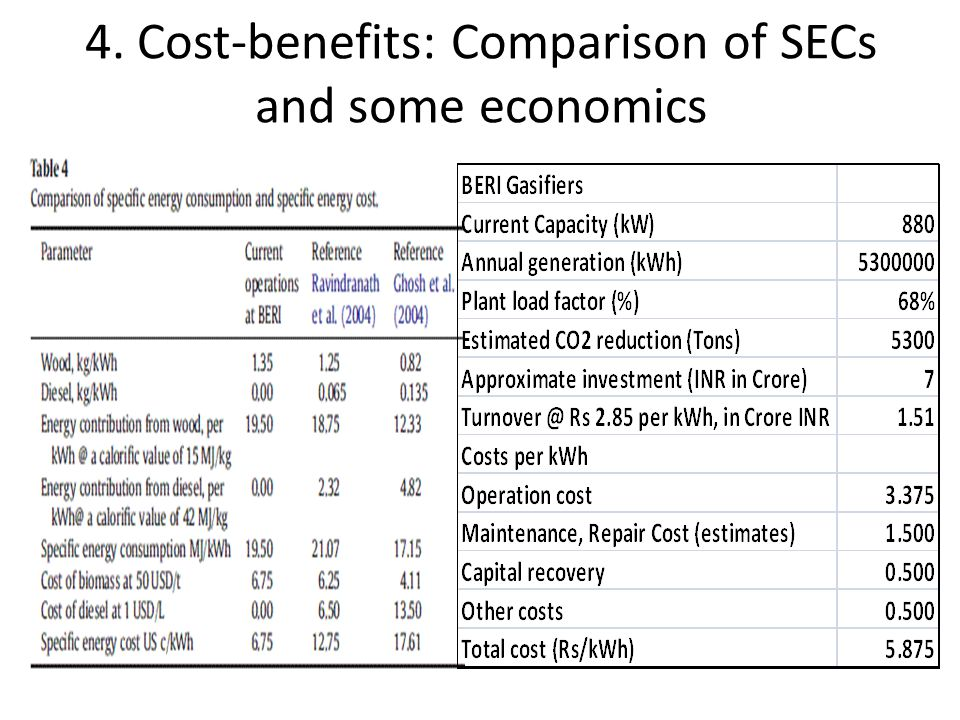 4. Cost-benefits: Comparison of SECs and some economics
