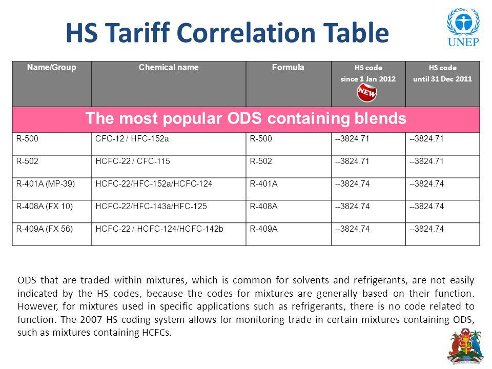 HS Tariff Correlation Table Name/GroupChemical nameFormula HS code since 1 Jan 2012 HS code until 31 Dec 2011 The most popular ODS containing blends R-500CFC-12 / HFC-152aR-500--3824.71 R-502HCFC-22 / CFC-115R-502--3824.71 R-401A (MP-39)HCFC-22/HFC-152a/HCFC-124R-401A--3824.74 R-408A (FX 10)HCFC-22/HFC-143a/HFC-125R-408A--3824.74 R-409A (FX 56)HCFC-22 / HCFC-124/HCFC-142bR-409A--3824.74 ODS that are traded within mixtures, which is common for solvents and refrigerants, are not easily indicated by the HS codes, because the codes for mixtures are generally based on their function.
