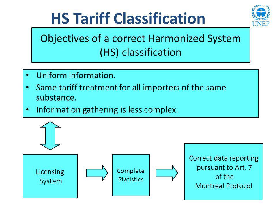 Objectives of a correct Harmonized System (HS) classification Uniform information.