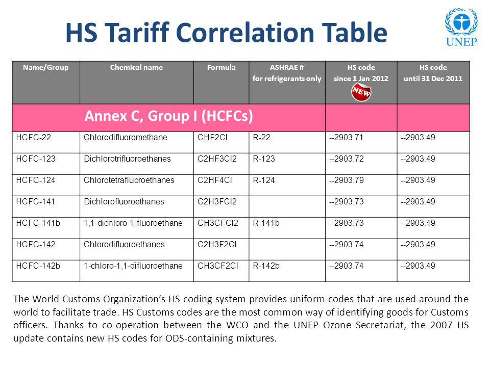 HS Tariff Correlation Table Name/GroupChemical nameFormula ASHRAE # for refrigerants only HS code since 1 Jan 2012 HS code until 31 Dec 2011 Annex C, Group I (HCFCs) HCFC-22Chlorodifluoromethane CHF2ClR-22--2903.71--2903.49 HCFC-123 DichlorotrifluoroethanesC2HF3Cl2R-123--2903.72--2903.49 HCFC-124 ChlorotetrafluoroethanesC2HF4ClR-124--2903.79--2903.49 HCFC-141 DichlorofluoroethanesC2H3FCl2--2903.73--2903.49 HCFC-141b 1,1-dichloro-1-fluoroethaneCH3CFCl2R-141b--2903.73--2903.49 HCFC-142 ChlorodifluoroethanesC2H3F2Cl--2903.74--2903.49 HCFC-142b1-chloro-1,1-difluoroethaneCH3CF2ClR-142b--2903.74--2903.49 The World Customs Organizations HS coding system provides uniform codes that are used around the world to facilitate trade.