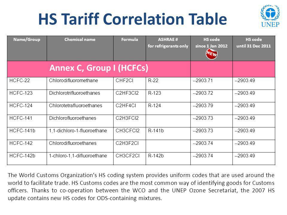 HS Tariff Correlation Table Name/GroupChemical nameFormula ASHRAE # for refrigerants only HS code since 1 Jan 2012 HS code until 31 Dec 2011 Annex C,