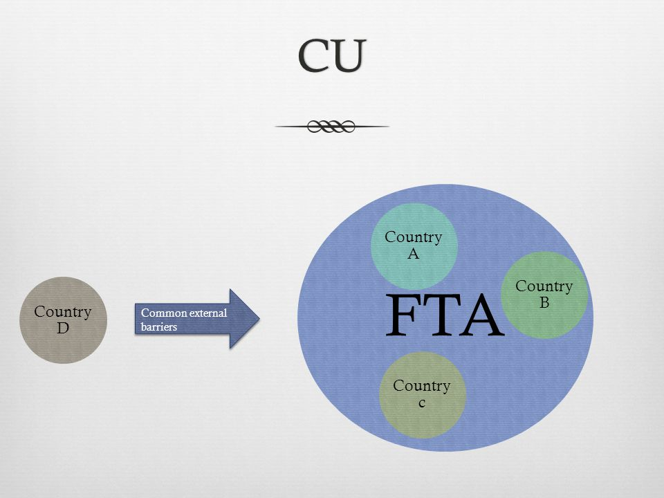 CU FTA Country A Country B Country c Country D Common external barriers