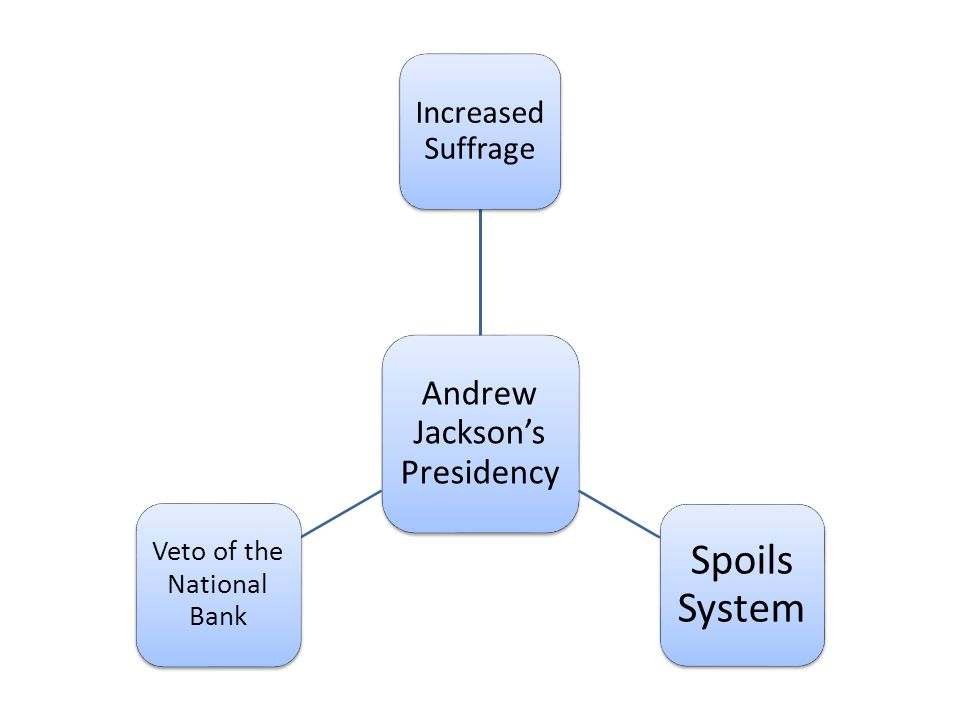 Andrew Jacksons Presidency Increased Suffrage Spoils System Veto of the National Bank