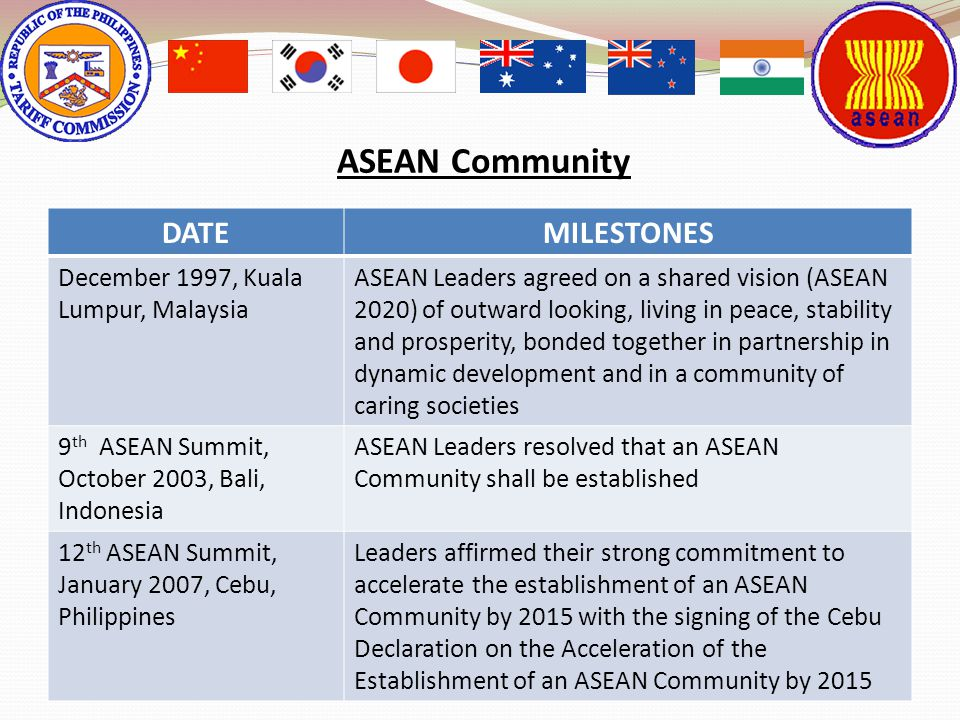 4 DATEMILESTONES December 1997, Kuala Lumpur, Malaysia ASEAN Leaders agreed on a shared vision (ASEAN 2020) of outward looking, living in peace, stabi