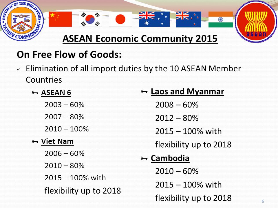 6 On Free Flow of Goods: Elimination of all import duties by the 10 ASEAN Member- Countries ASEAN 6 2003 – 60% 2007 – 80% 2010 – 100% Viet Nam 2006 –