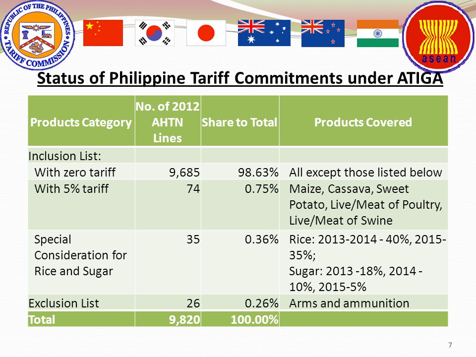 7 Status of Philippine Tariff Commitments under ATIGA Products Category No. of 2012 AHTN Lines Share to TotalProducts Covered Inclusion List: With zer
