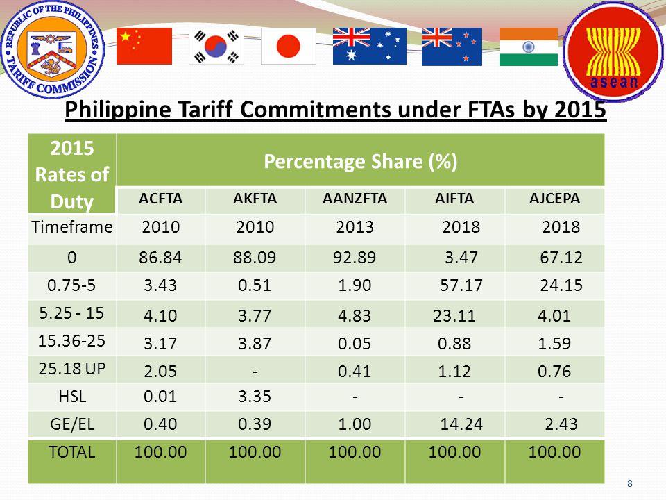 8 Philippine Tariff Commitments under FTAs by 2015 2015 Rates of Duty Percentage Share (%) ACFTAAKFTAAANZFTAAIFTAAJCEPA Timeframe2010 20132018 086.848