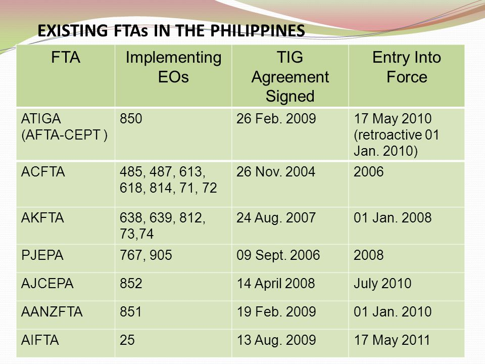 9 FTAImplementing EOs TIG Agreement Signed Entry Into Force ATIGA (AFTA-CEPT ) 85026 Feb. 200917 May 2010 (retroactive 01 Jan. 2010) ACFTA485, 487, 61