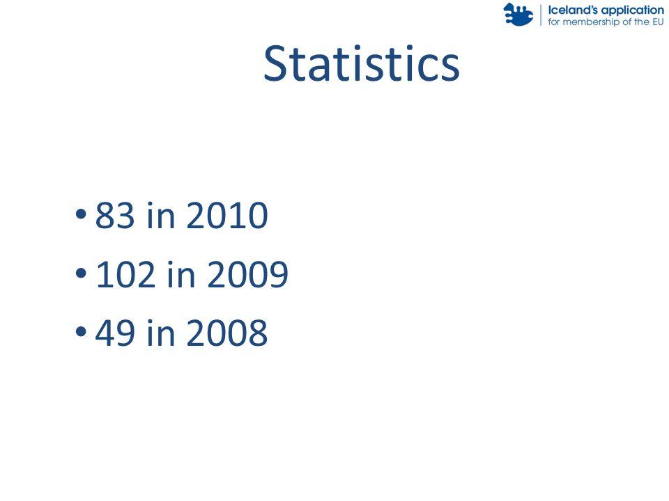 Statistics 83 in 2010 102 in 2009 49 in 2008