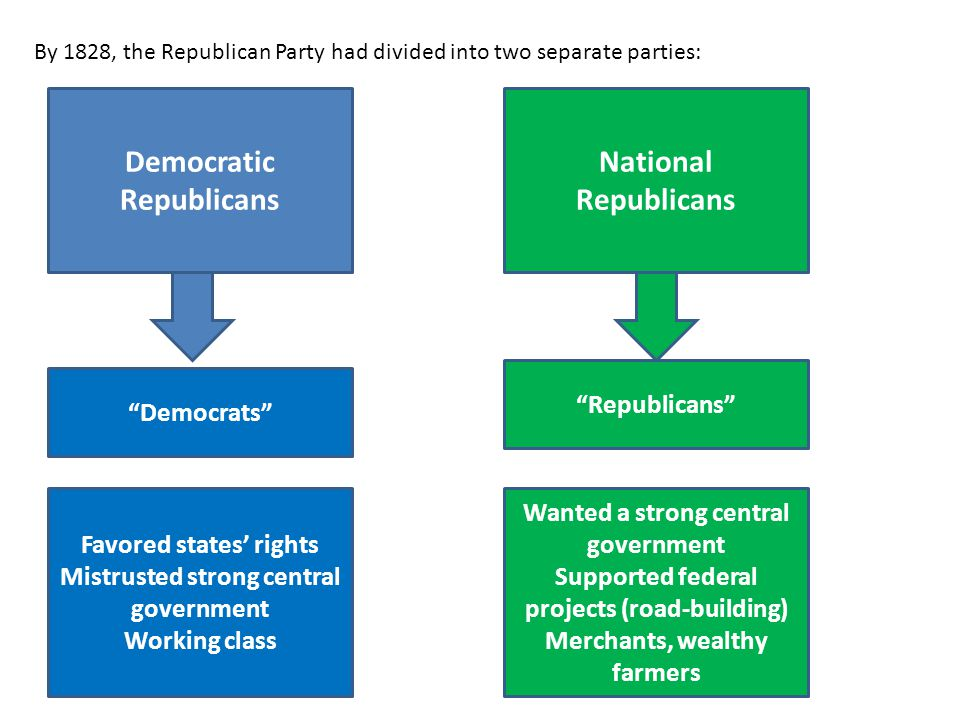 By 1828, the Republican Party had divided into two separate parties: Democratic Republicans National Republicans Democrats Republicans Favored states