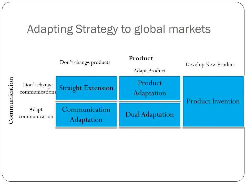 Adapting Strategy to global markets Dont change products Adapt Product Develop New Product Dont change communications Adapt communication Communication Product