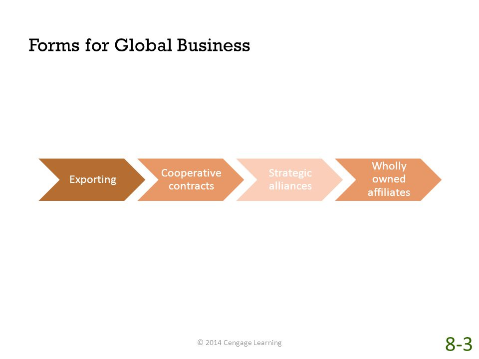 Forms for Global Business © 2014 Cengage Learning Exporting Cooperative contracts Strategic alliances Wholly owned affiliates 8-3