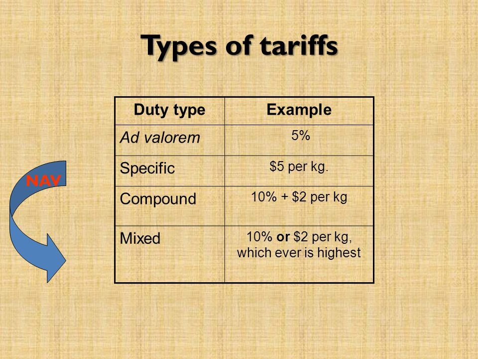 Types of tariffs Duty typeExample Ad valorem 5% Specific $5 per kg. Compound 10% + $2 per kg Mixed 10% or $2 per kg, which ever is highest NAV
