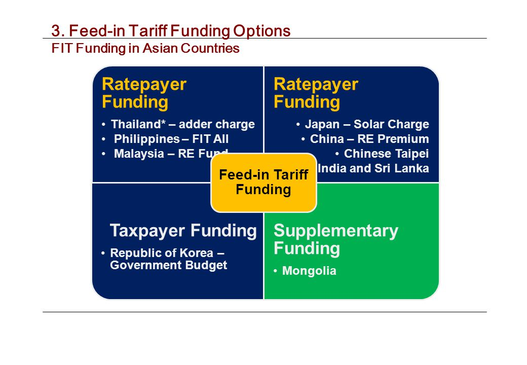 Ratepayer Funding Thailand* – adder charge Philippines – FIT All Malaysia – RE Fund Ratepayer Funding Japan – Solar Charge China – RE Premium Chinese Taipei India and Sri Lanka Taxpayer Funding Republic of Korea – Government Budget Supplementary Funding Mongolia Feed-in Tariff Funding 3.