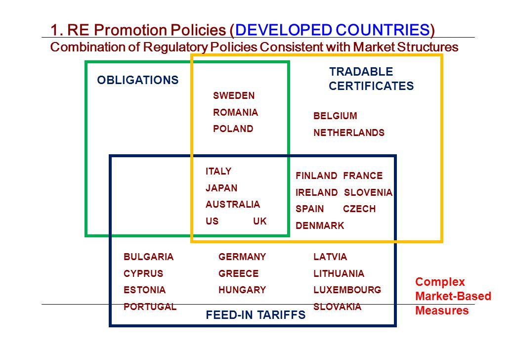 FEED-IN TARIFFS TRADABLE CERTIFICATES ITALY JAPAN AUSTRALIA USUK FINLANDFRANCE IRELAND SLOVENIA SPAINCZECH DENMARK SWEDEN ROMANIA POLAND OBLIGATIONS BELGIUM NETHERLANDS BULGARIAGERMANYLATVIA CYPRUSGREECE LITHUANIA ESTONIAHUNGARYLUXEMBOURG PORTUGALSLOVAKIA 1.
