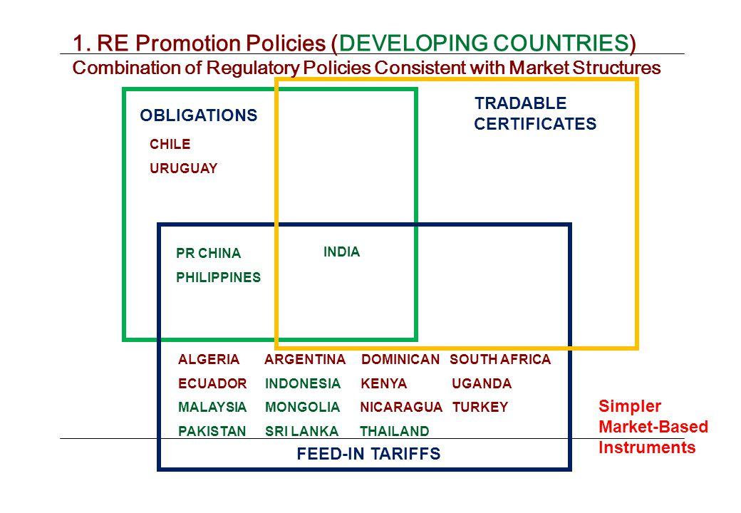 FEED-IN TARIFFS TRADABLE CERTIFICATES INDIA OBLIGATIONS ALGERIA ARGENTINA DOMINICAN SOUTH AFRICA ECUADOR INDONESIA KENYAUGANDA MALAYSIA MONGOLIA NICARAGUATURKEY PAKISTAN SRI LANKA THAILAND 1.