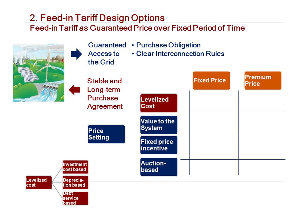 2. Feed-in Tariff Design Options Hydropower Power FITs