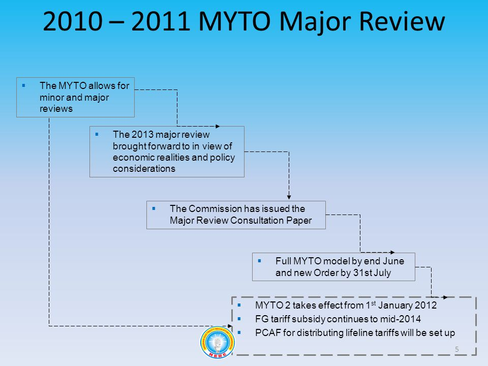 2010 – 2011 MYTO Major Review 5 The MYTO allows for minor and major reviews The 2013 major review brought forward to in view of economic realities and policy considerations The Commission has issued the Major Review Consultation Paper Full MYTO model by end June and new Order by 31st July MYTO 2 takes effect from 1 st January 2012 FG tariff subsidy continues to mid-2014 PCAF for distributing lifeline tariffs will be set up