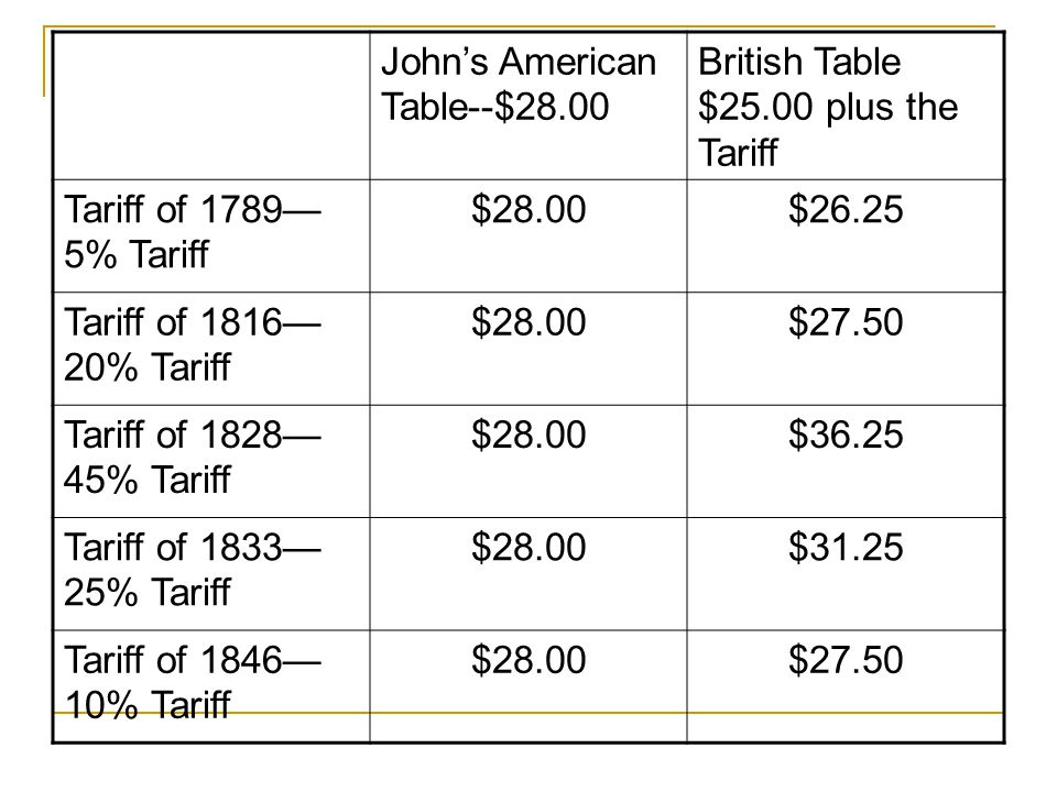 Johns American Table--$28.00 British Table $25.00 plus the Tariff Tariff of 1789 5% Tariff $28.00$26.25 Tariff of 1816 20% Tariff $28.00$27.50 Tariff of 1828 45% Tariff $28.00$36.25 Tariff of 1833 25% Tariff $28.00$31.25 Tariff of 1846 10% Tariff $28.00$27.50