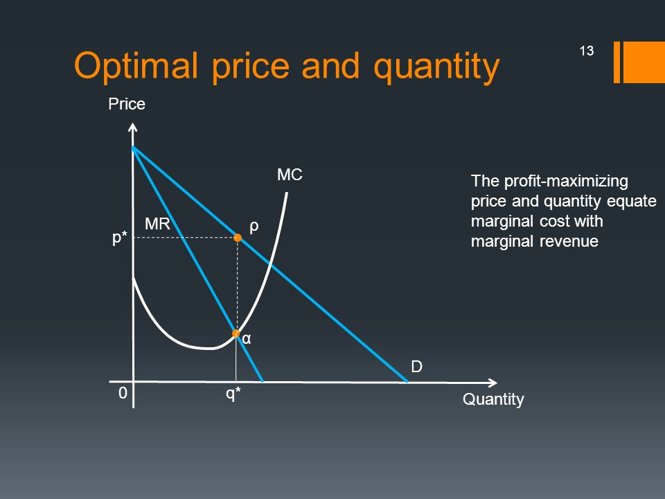 Optimal price and quantity 13 The profit-maximizing price and quantity equate marginal cost with marginal revenue Quantity 0 Price D MR MC α q* ρ p*