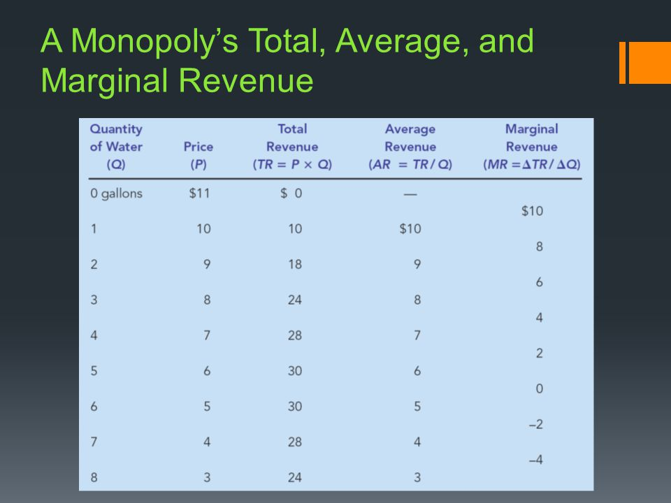 A Monopolys Total, Average, and Marginal Revenue