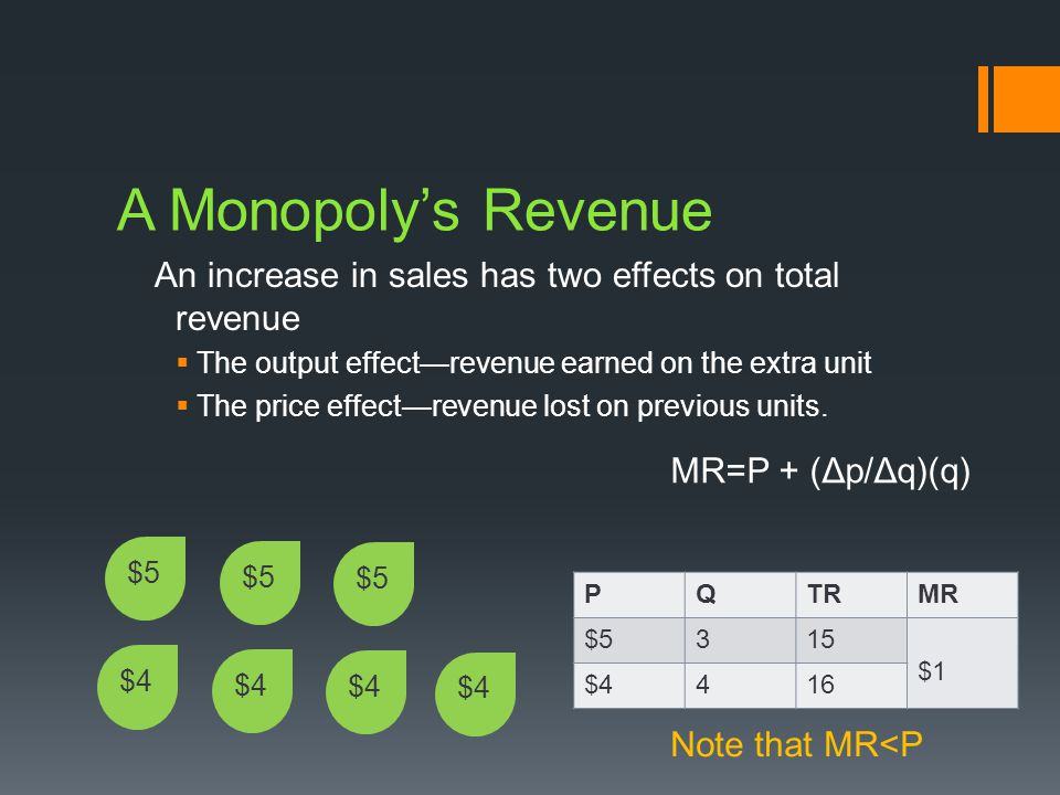 A Monopolys Revenue An increase in sales has two effects on total revenue The output effectrevenue earned on the extra unit The price effectrevenue lost on previous units.