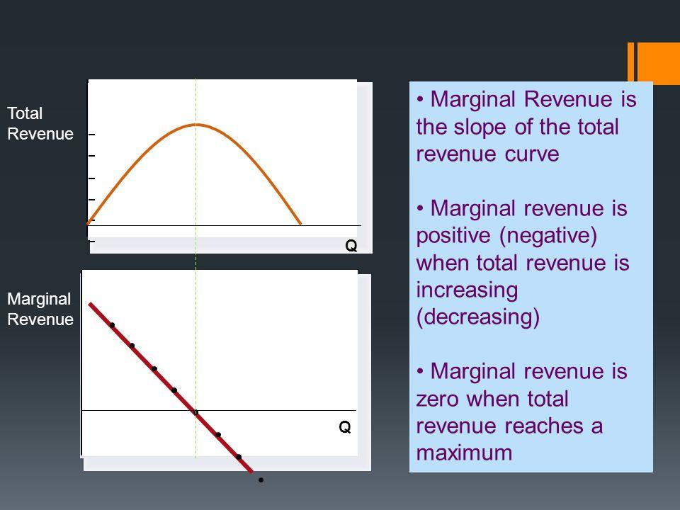 Q Total Revenue Q Marginal Revenue Marginal Revenue is the slope of the total revenue curve Marginal revenue is positive (negative) when total revenue is increasing (decreasing) Marginal revenue is zero when total revenue reaches a maximum