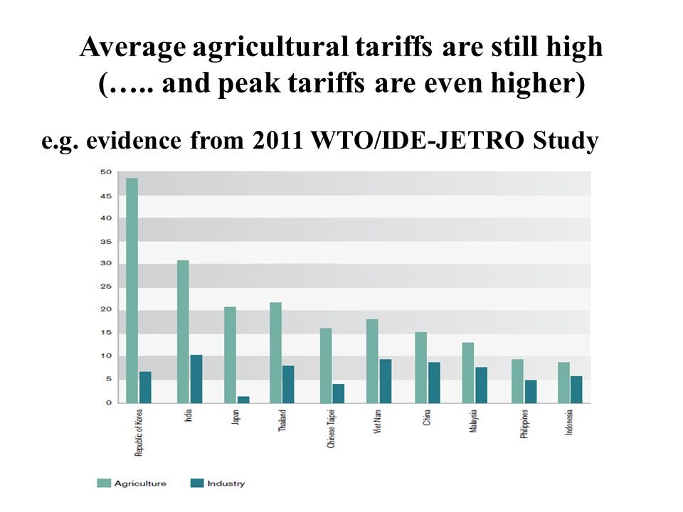 Average agricultural tariffs are still high (….. and peak tariffs are even higher) e.g.