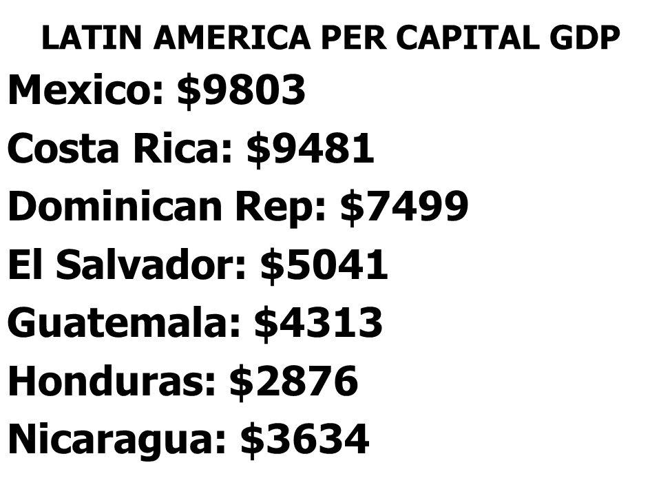 LATIN AMERICA PER CAPITAL GDP Mexico: $9803 Costa Rica: $9481 Dominican Rep: $7499 El Salvador: $5041 Guatemala: $4313 Honduras: $2876 Nicaragua: $3634