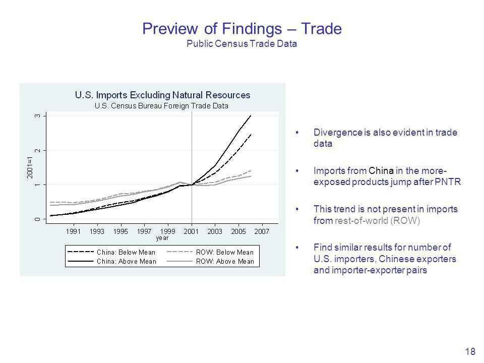 18 Divergence is also evident in trade data Imports from China in the more- exposed products jump after PNTR This trend is not present in imports from rest-of-world (ROW) Find similar results for number of U.S.