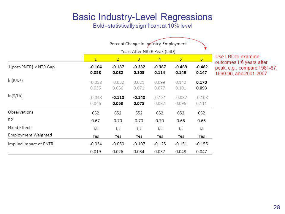 Basic Industry-Level Regressions Bold=statistically significant at 10% level 28 Percent Change in Industry Employment Years After NBER Peak (LBD) 123456 1{post-PNTR} x NTR Gap i -0.104-0.187-0.332-0.387-0.469-0.482 0.0580.0820.1050.1140.1490.147 ln(K/L it ) -0.058-0.0320.0210.0990.1400.170 0.0360.0560.0710.0770.1010.093 ln(S/L it ) -0.048-0.110-0.140-0.131-0.087-0.108 0.0460.0590.0750.0870.0960.111 Observations 652 R2 0.670.70 0.66 Fixed Effects i,t Employment Weighted Yes Implied Impact of PNTR-0.034-0.060-0.107-0.125-0.151-0.156 0.0190.0260.0340.0370.0480.047 Use LBD to examine outcomes 1:6 years after peak, e.g., compare 1981-87, 1990-96, and 2001-2007