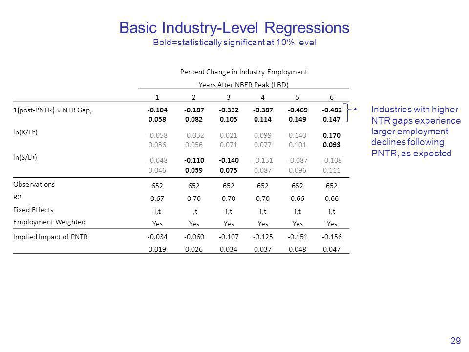 Basic Industry-Level Regressions Bold=statistically significant at 10% level 29 Percent Change in Industry Employment Years After NBER Peak (LBD) 123456 1{post-PNTR} x NTR Gap i -0.104-0.187-0.332-0.387-0.469-0.482 0.0580.0820.1050.1140.1490.147 ln(K/L it ) -0.058-0.0320.0210.0990.1400.170 0.0360.0560.0710.0770.1010.093 ln(S/L it ) -0.048-0.110-0.140-0.131-0.087-0.108 0.0460.0590.0750.0870.0960.111 Observations 652 R2 0.670.70 0.66 Fixed Effects i,t Employment Weighted Yes Implied Impact of PNTR-0.034-0.060-0.107-0.125-0.151-0.156 0.0190.0260.0340.0370.0480.047 Industries with higher NTR gaps experience larger employment declines following PNTR, as expected