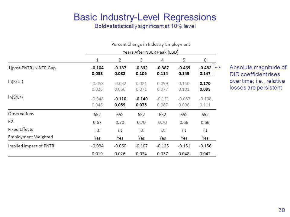 Basic Industry-Level Regressions Bold=statistically significant at 10% level 30 Percent Change in Industry Employment Years After NBER Peak (LBD) 123456 1{post-PNTR} x NTR Gap i -0.104-0.187-0.332-0.387-0.469-0.482 0.0580.0820.1050.1140.1490.147 ln(K/L it ) -0.058-0.0320.0210.0990.1400.170 0.0360.0560.0710.0770.1010.093 ln(S/L it ) -0.048-0.110-0.140-0.131-0.087-0.108 0.0460.0590.0750.0870.0960.111 Observations 652 R2 0.670.70 0.66 Fixed Effects i,t Employment Weighted Yes Implied Impact of PNTR-0.034-0.060-0.107-0.125-0.151-0.156 0.0190.0260.0340.0370.0480.047 Absolute magnitude of DID coefficient rises over time; i.e., relative losses are persistent
