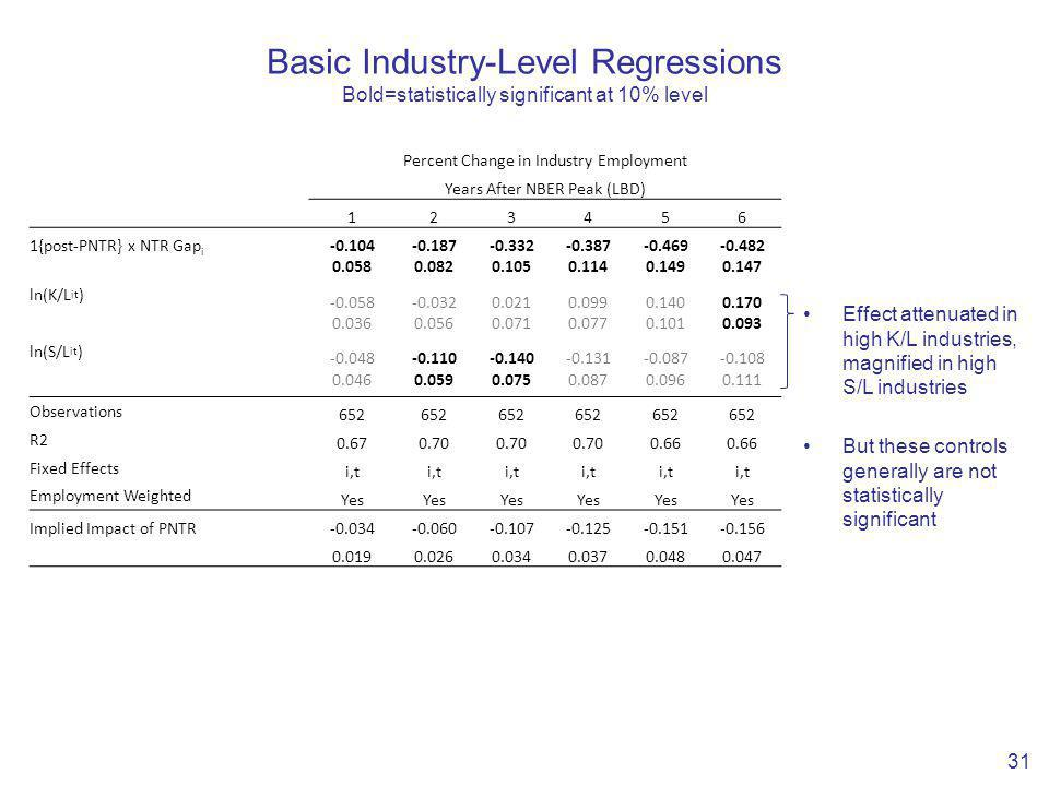 Basic Industry-Level Regressions Bold=statistically significant at 10% level 31 Percent Change in Industry Employment Years After NBER Peak (LBD) 123456 1{post-PNTR} x NTR Gap i -0.104-0.187-0.332-0.387-0.469-0.482 0.0580.0820.1050.1140.1490.147 ln(K/L it ) -0.058-0.0320.0210.0990.1400.170 0.0360.0560.0710.0770.1010.093 ln(S/L it ) -0.048-0.110-0.140-0.131-0.087-0.108 0.0460.0590.0750.0870.0960.111 Observations 652 R2 0.670.70 0.66 Fixed Effects i,t Employment Weighted Yes Implied Impact of PNTR-0.034-0.060-0.107-0.125-0.151-0.156 0.0190.0260.0340.0370.0480.047 Effect attenuated in high K/L industries, magnified in high S/L industries But these controls generally are not statistically significant