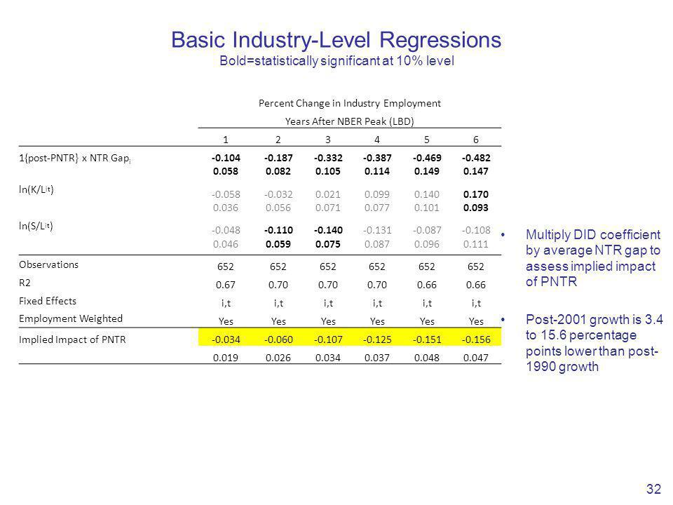 Basic Industry-Level Regressions Bold=statistically significant at 10% level 32 Percent Change in Industry Employment Years After NBER Peak (LBD) 123456 1{post-PNTR} x NTR Gap i -0.104-0.187-0.332-0.387-0.469-0.482 0.0580.0820.1050.1140.1490.147 ln(K/L it ) -0.058-0.0320.0210.0990.1400.170 0.0360.0560.0710.0770.1010.093 ln(S/L it ) -0.048-0.110-0.140-0.131-0.087-0.108 0.0460.0590.0750.0870.0960.111 Observations 652 R2 0.670.70 0.66 Fixed Effects i,t Employment Weighted Yes Implied Impact of PNTR-0.034-0.060-0.107-0.125-0.151-0.156 0.0190.0260.0340.0370.0480.047 Multiply DID coefficient by average NTR gap to assess implied impact of PNTR Post-2001 growth is 3.4 to 15.6 percentage points lower than post- 1990 growth