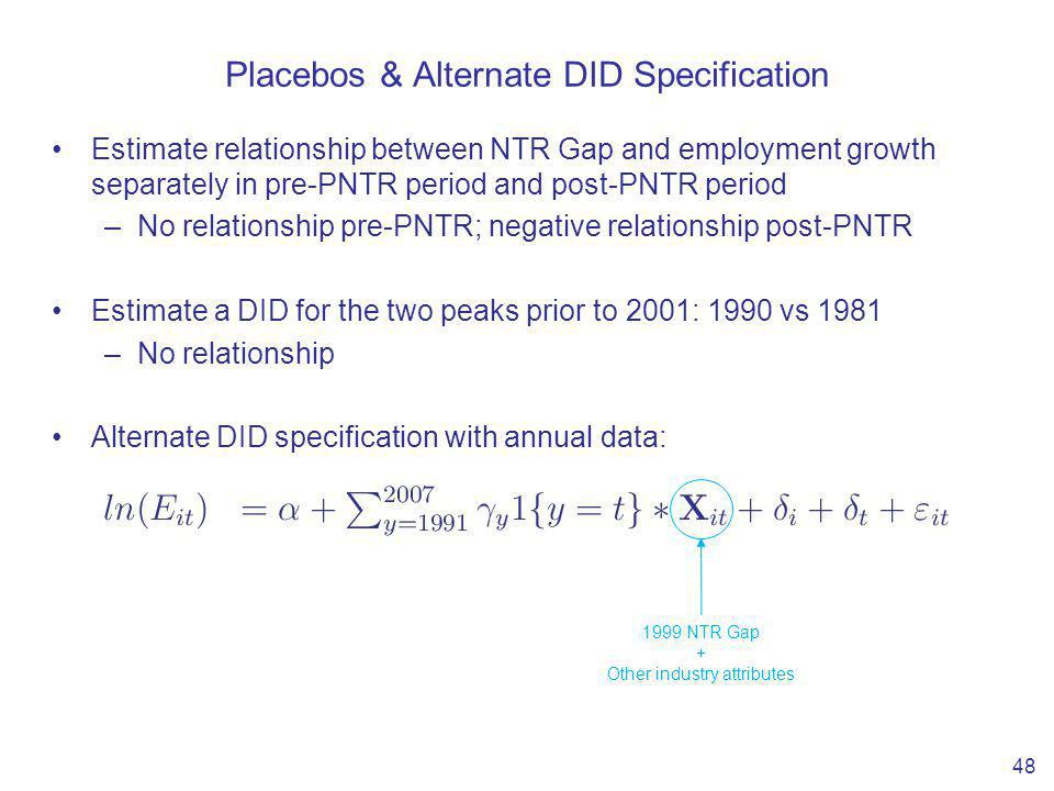Placebos & Alternate DID Specification Estimate relationship between NTR Gap and employment growth separately in pre-PNTR period and post-PNTR period –No relationship pre-PNTR; negative relationship post-PNTR Estimate a DID for the two peaks prior to 2001: 1990 vs 1981 –No relationship Alternate DID specification with annual data: 48 1999 NTR Gap + Other industry attributes