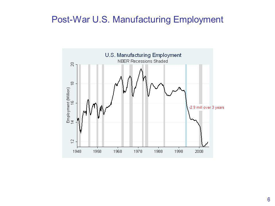 Post-War U.S. Manufacturing Employment 6 -2.9 mill over 3 years